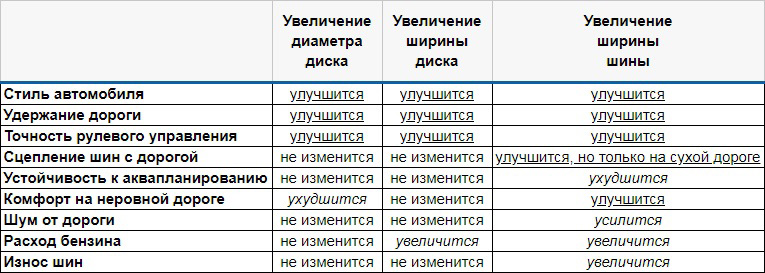 Влияние размера шин и дисков на характеристики Хендаи Крета